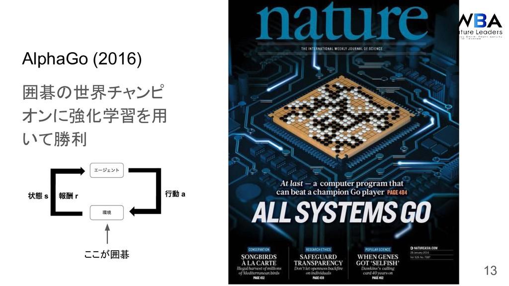 AlphaGo (2016) 囲碁の世界チャンピ オンに強化学習を用 いて勝利 13 ここが囲碁