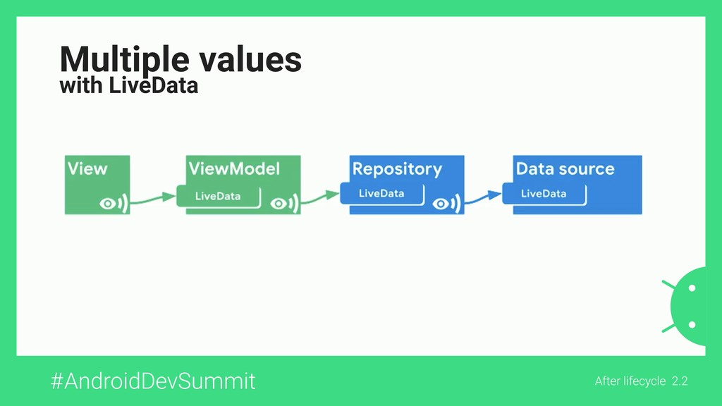 #AndroidDevSummit After lifecycle 2.2 Multiple ...