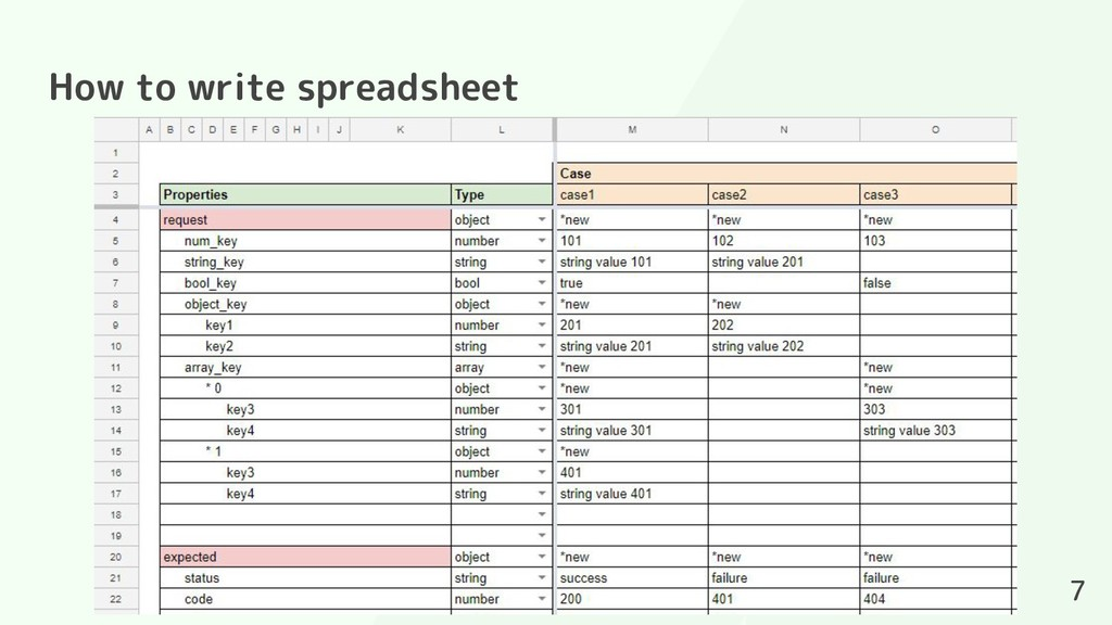 How to write spreadsheet 7