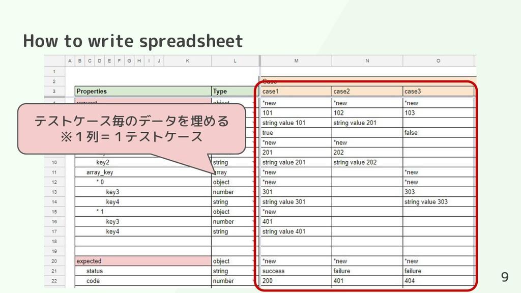 How to write spreadsheet 9 テストケース毎のデータを埋める ※1列=...