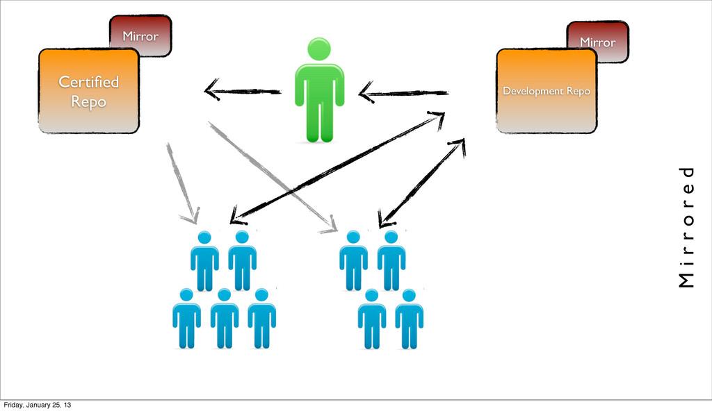 Mirror Development Repo M i r r o r e d Mirror ...