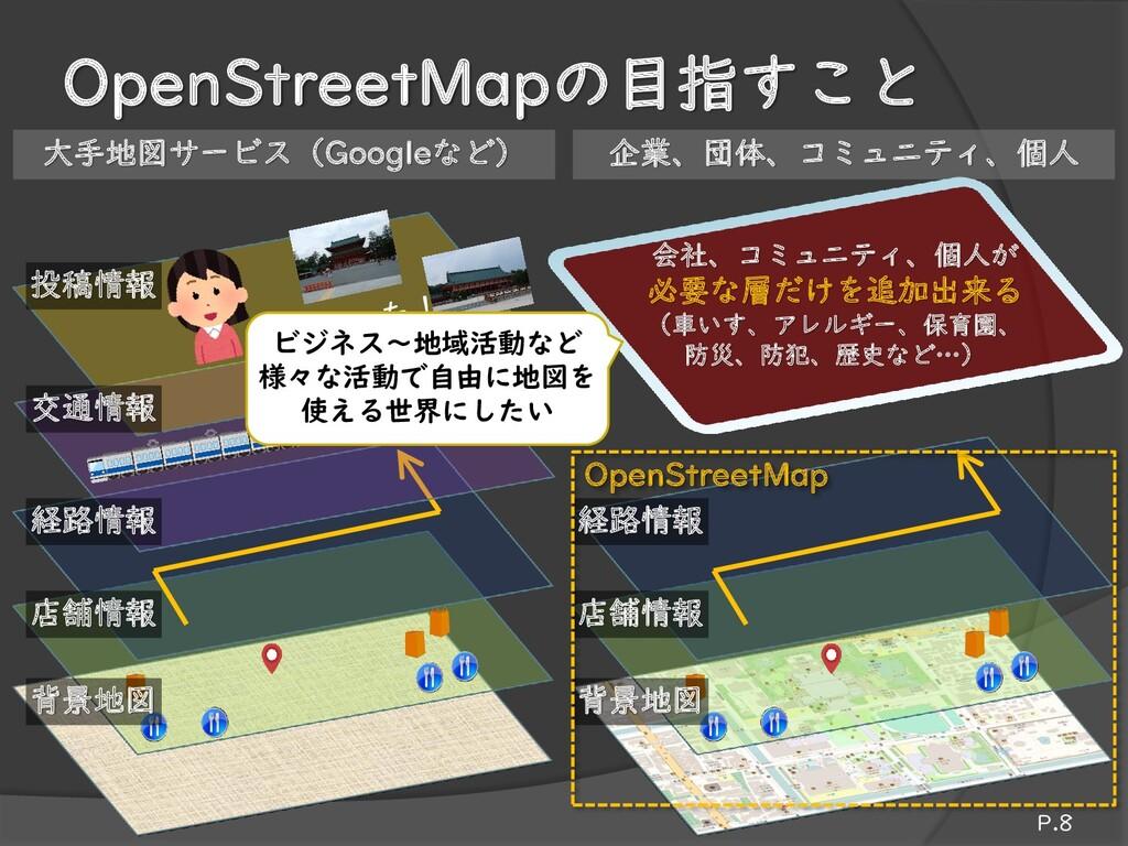 OpenStreetMapの目指すこと 店舗情報 背景地図 店舗情報 背景地図 経路情報 交通...