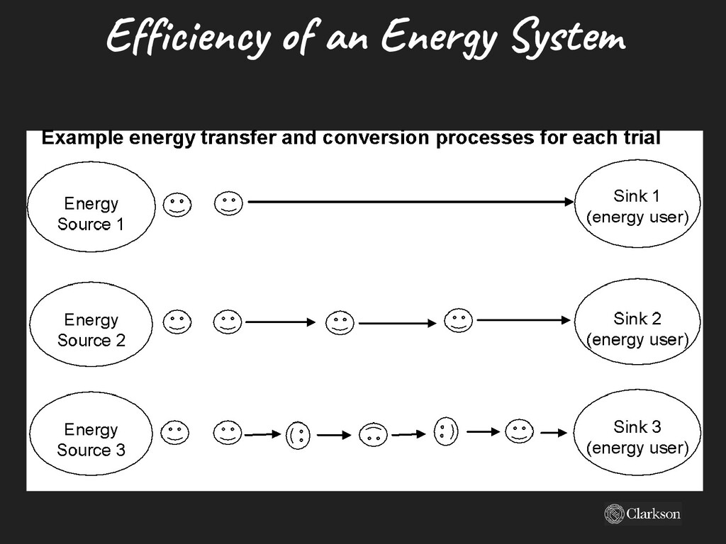 Efficiency of an Energy System
