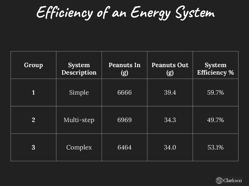 Efficiency of an Energy System Group System Des...