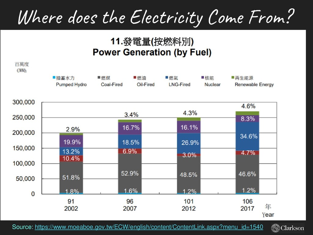 Where does the Electricity Come From? Source: h...