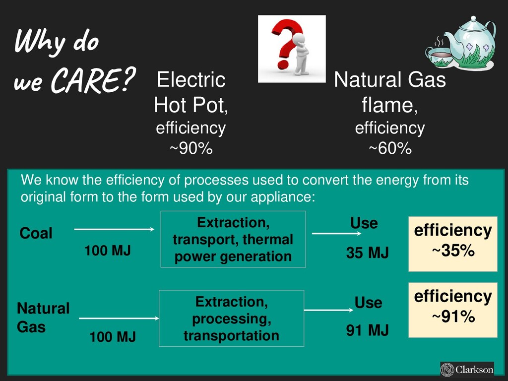 Why do we CARE? Natural Gas flame, efficiency ~...