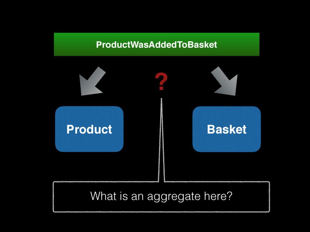 Product ProductWasAddedToBasket Basket What is ...
