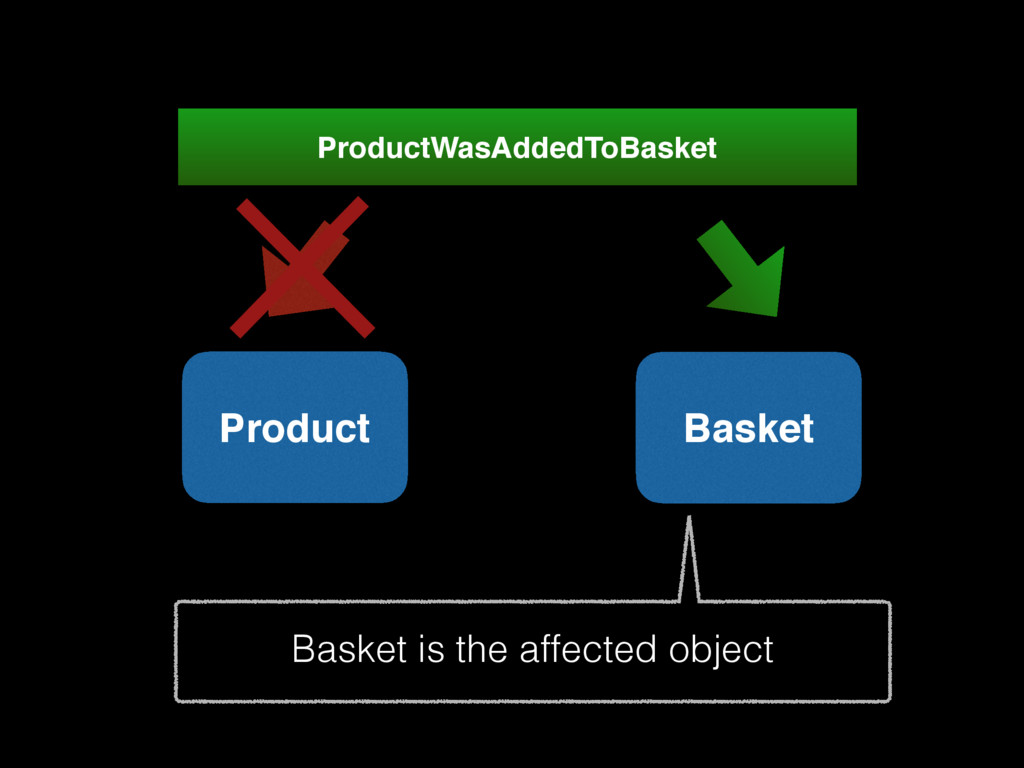 Product ProductWasAddedToBasket Basket Basket i...