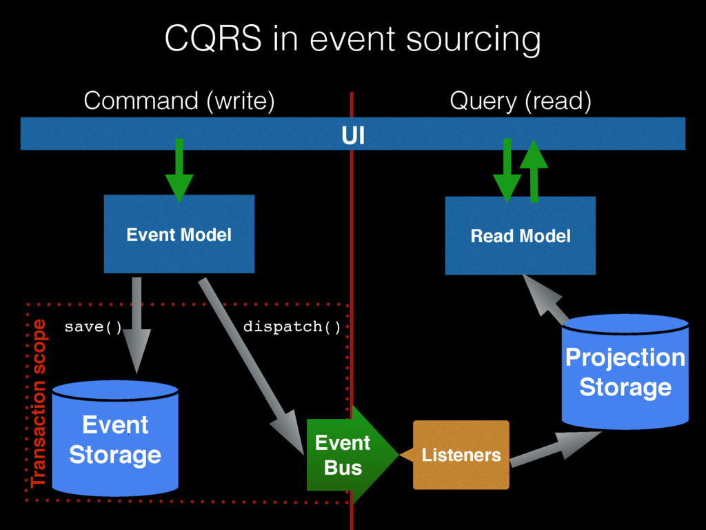 CQRS in event sourcing UI Command (write) Query...