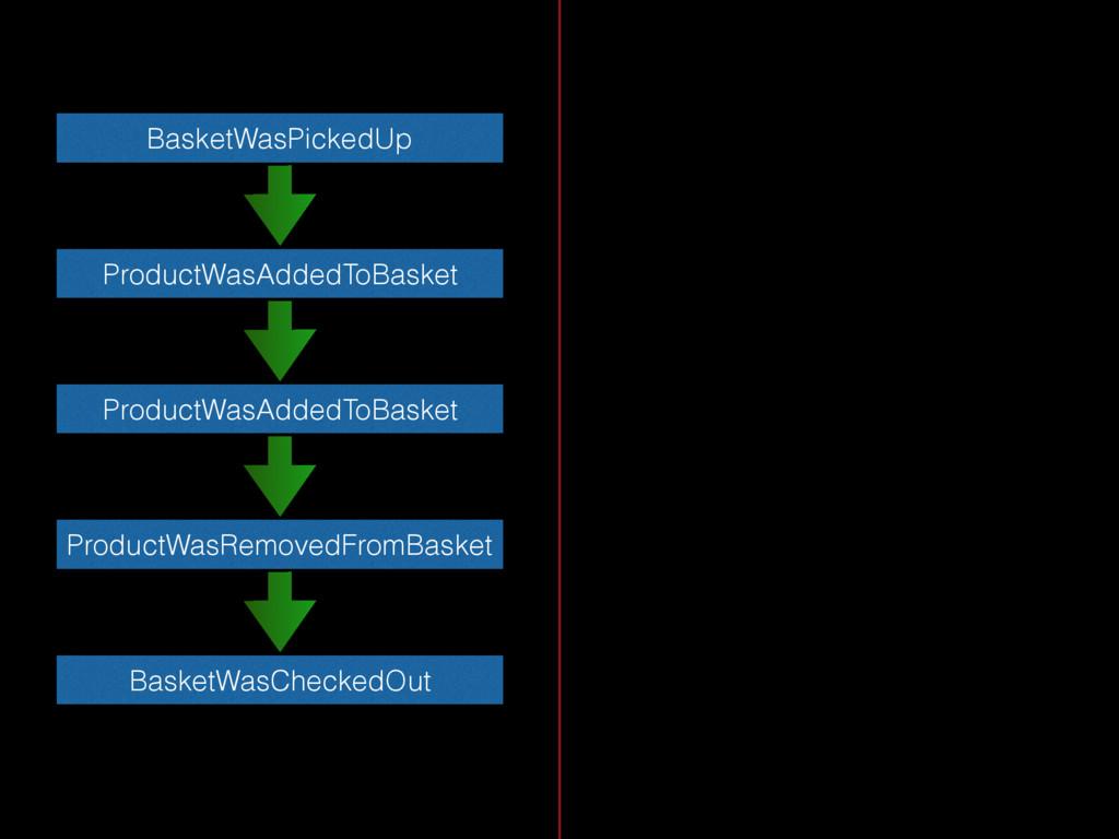 BasketWasPickedUp ProductWasAddedToBasket Produ...