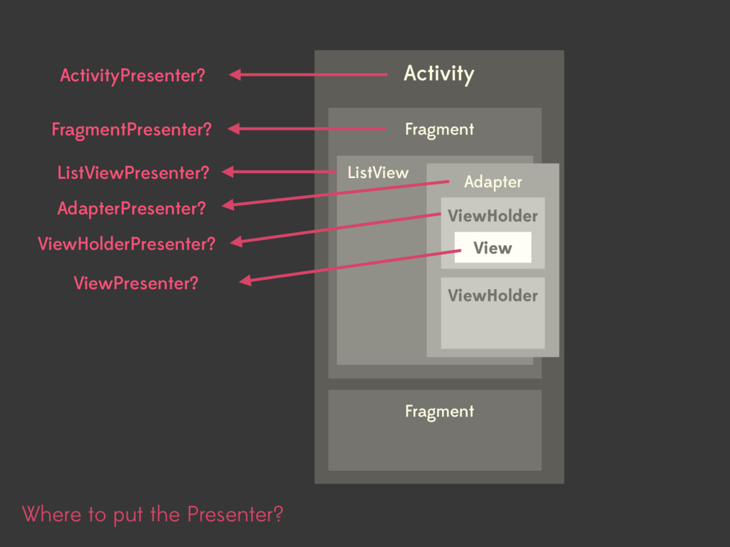 Where to put the Presenter? Activity Fragment F...