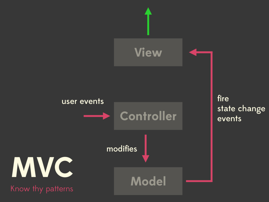 Know thy patterns View Controller Model user ev...