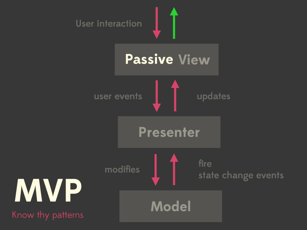 View Presenter Model User interaction user even...