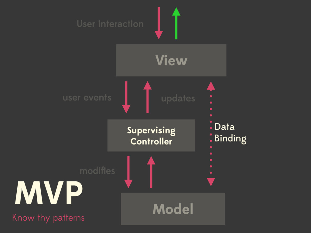 View Model User interaction Know thy patterns M...