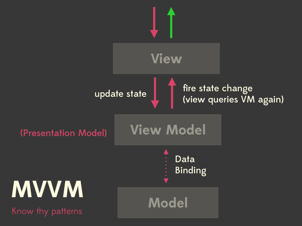 View Model Know thy patterns MVVM Data Binding ...