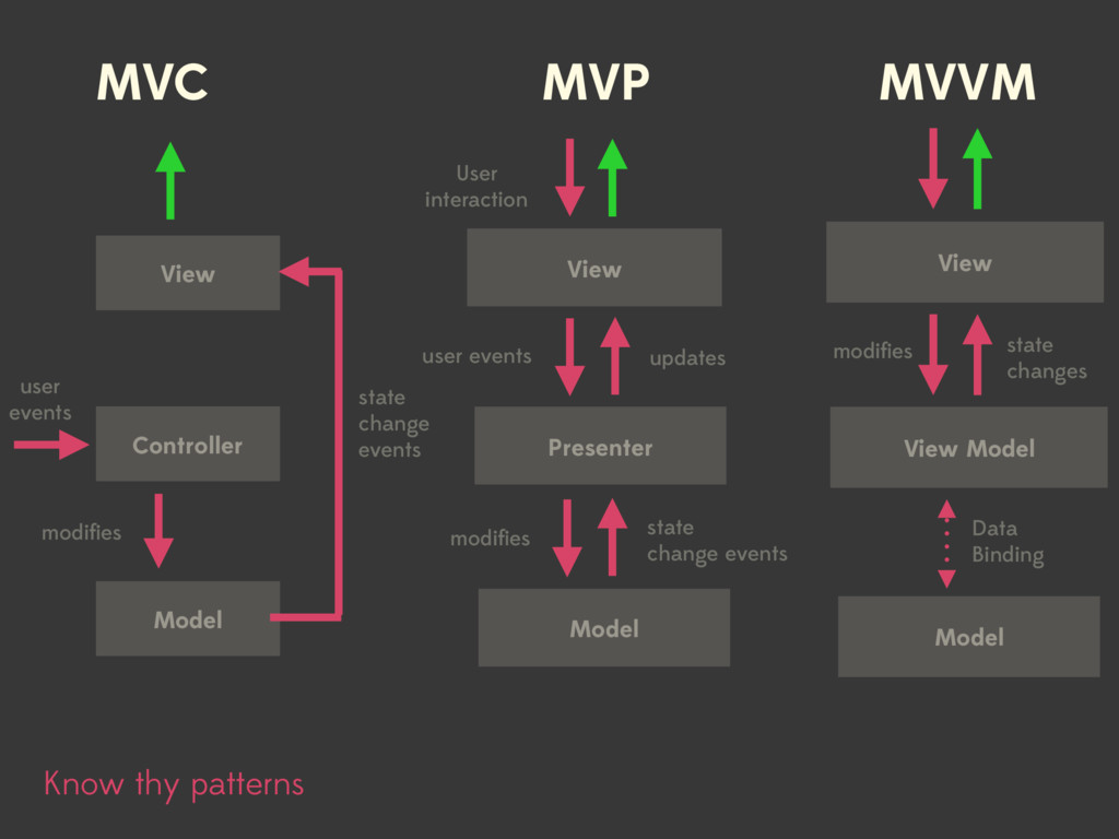 MVVM MVC MVP View Controller Model user events ...