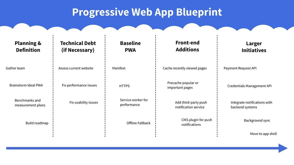 Progressive Web App Blueprint Planning & Defini...