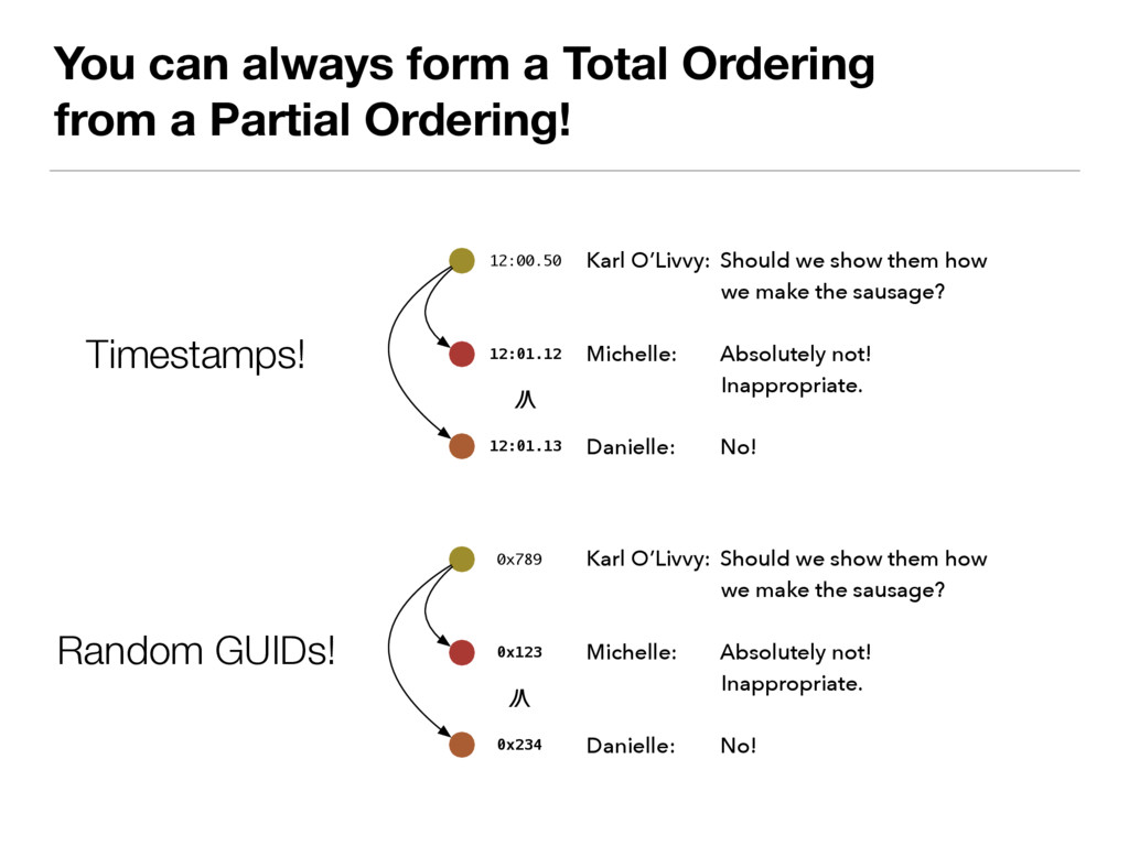 You can always form a Total Ordering from a Par...