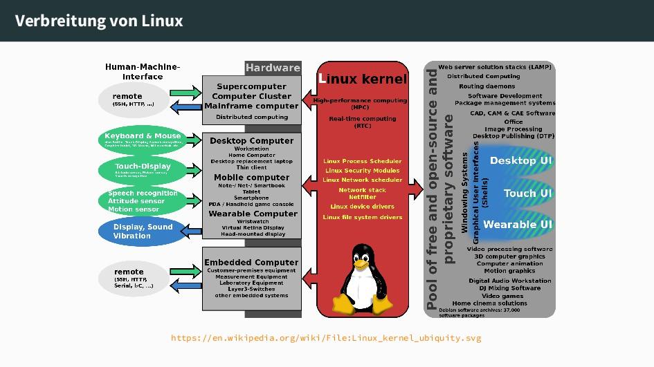 Verbreitung von Linux https://en.wikipedia.org/...