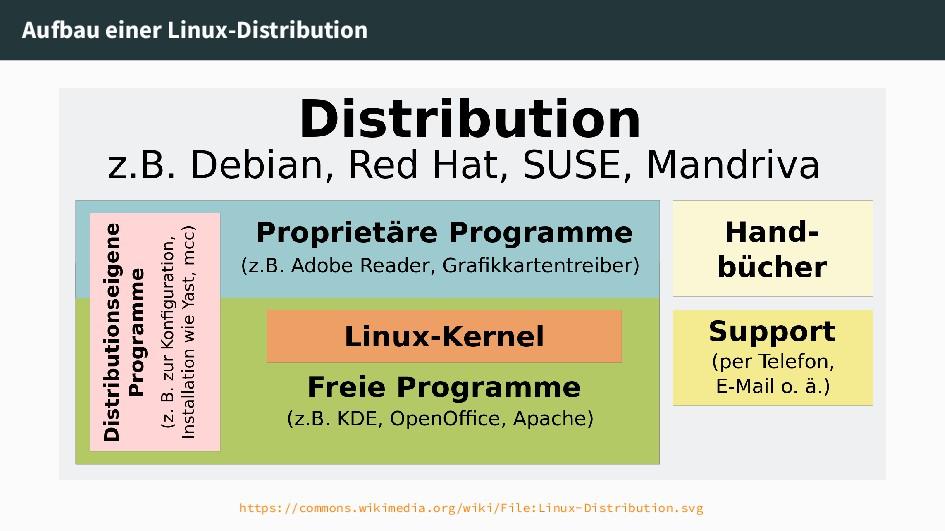 Aufbau einer Linux-Distribution https://commons...