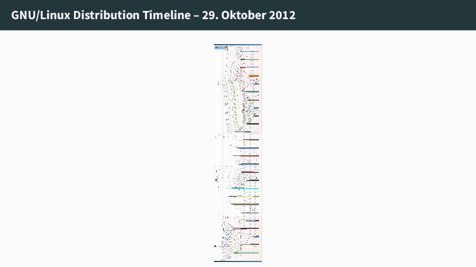 GNU/Linux Distribution Timeline – 29. Oktober 2...
