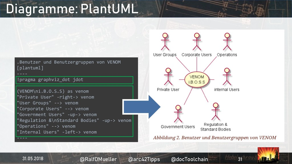 Diagramme: PlantUML .Benutzer und Benutzergrupp...