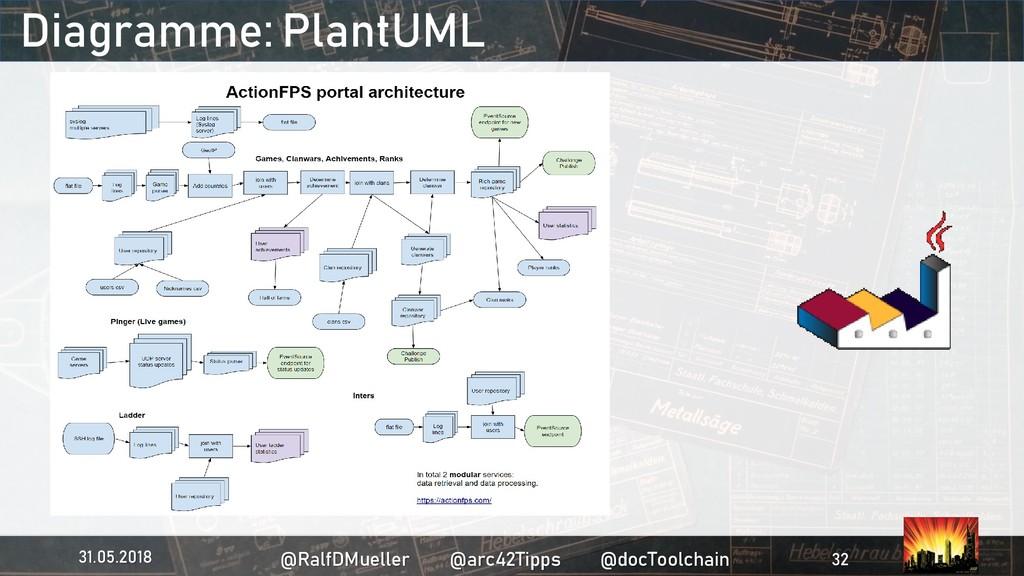 Diagramme: PlantUML 31.05.2018 @RalfDMueller @a...
