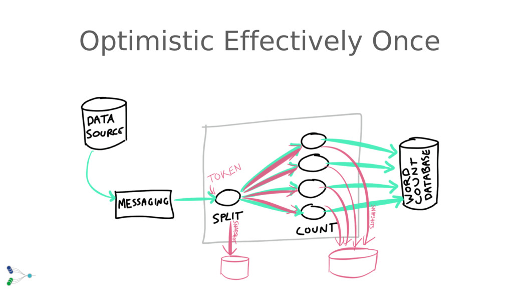 Optimistic Effectively Once