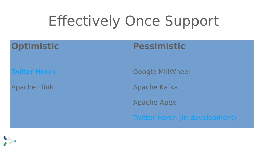 Effectively Once Support Optimistic Pessimistic...