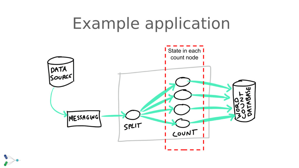 Example application State in each count node