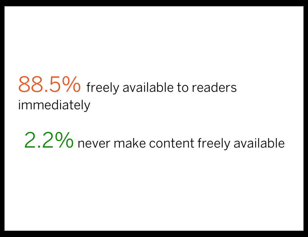 88.5% freely available to readers immediately 2...