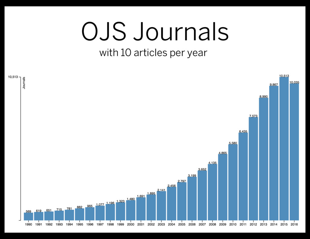 OJS Journals with 10 articles per year
