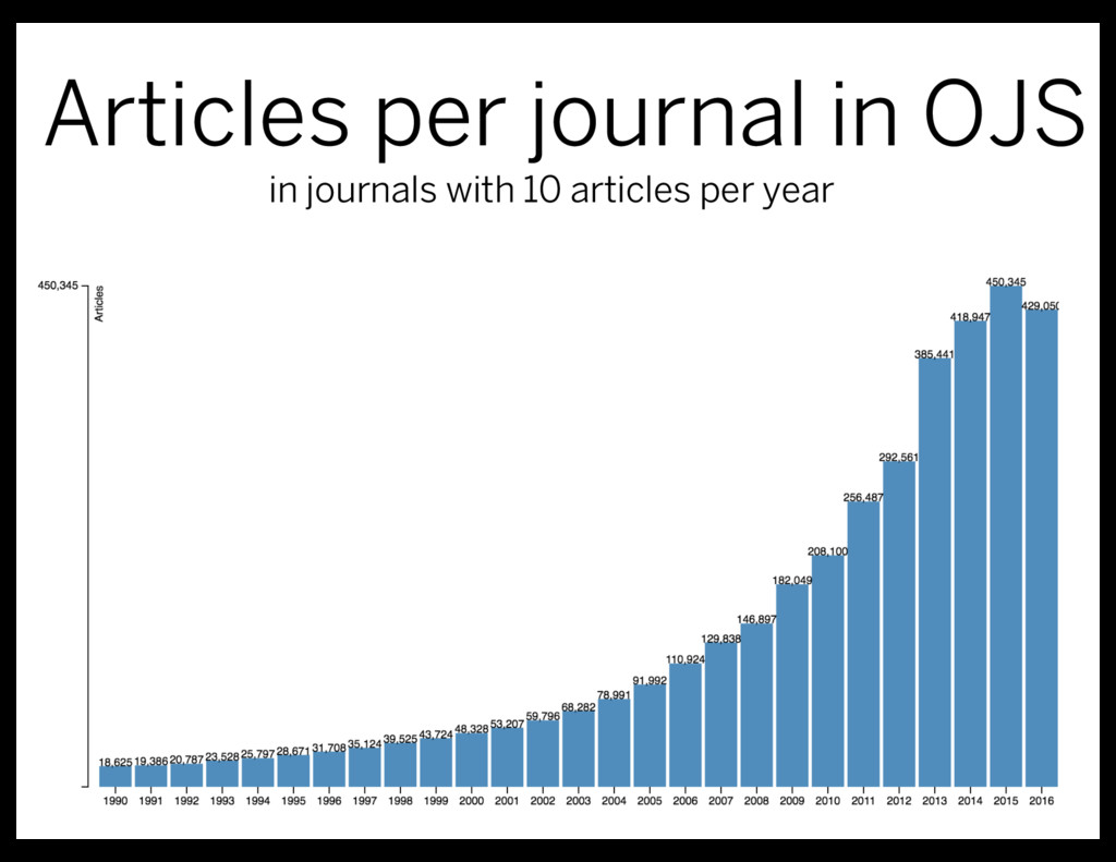 Articles per journal in OJS in journals with 10...