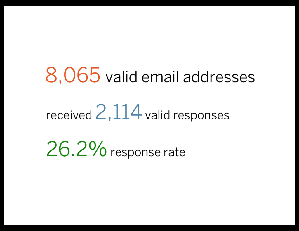 received 2,114valid responses 8,065 valid email...
