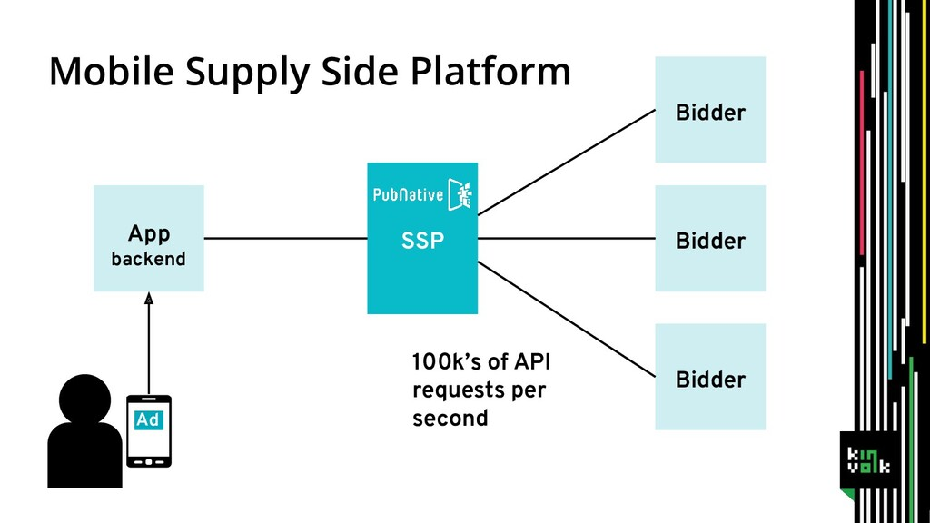 100k's of API requests per second Mobile Supply...