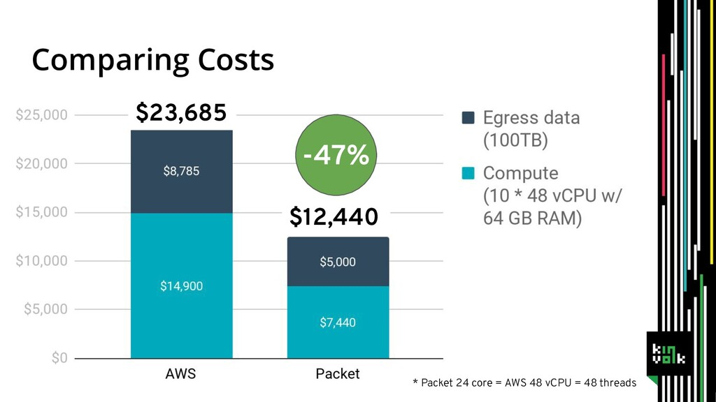 Comparing Costs $23,685 $12,440 -47% * Packet 2...