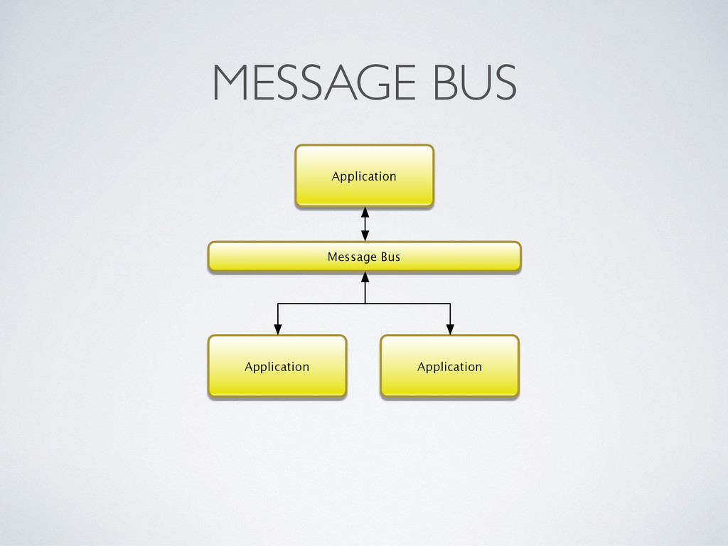 MESSAGE BUS Application Application Application...