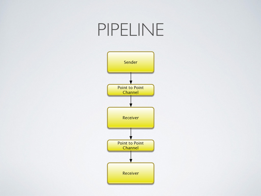 PIPELINE Sender Receiver Point to Point Channel...