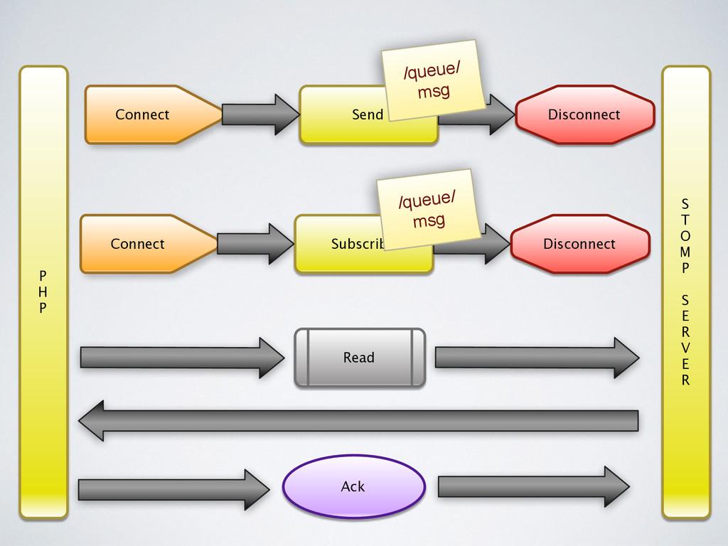 Connect Send Disconnect /queue/ msg P H P S T O...