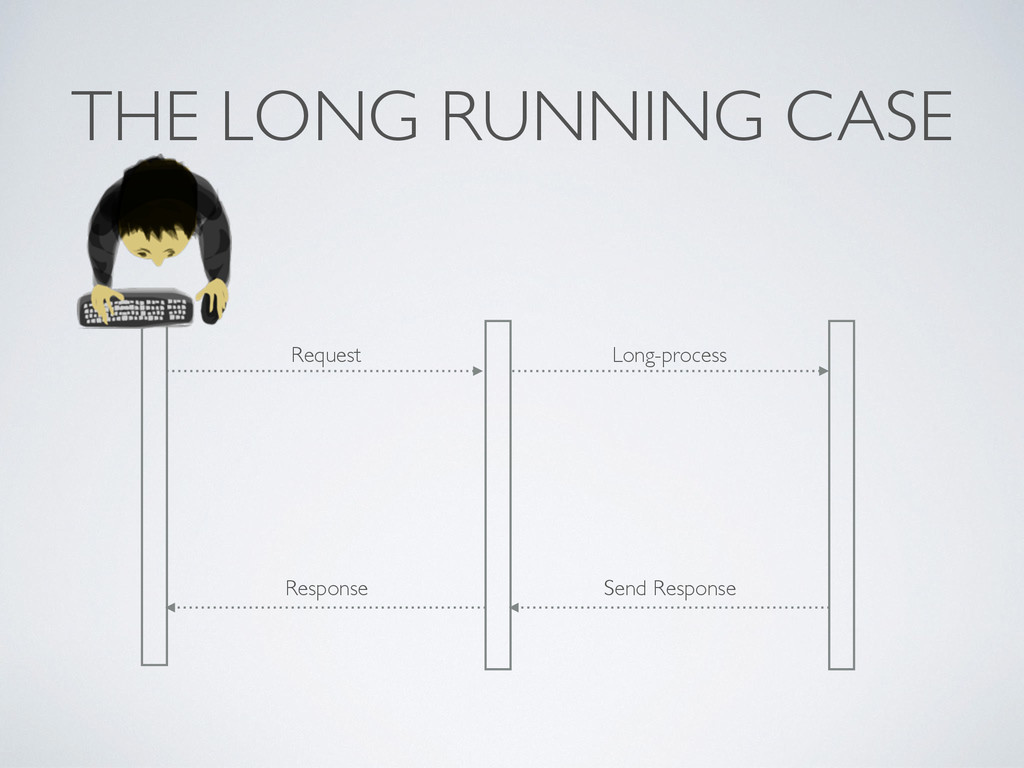 THE LONG RUNNING CASE Request Long-process Send...