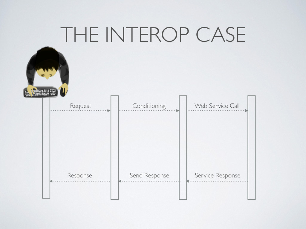 THE INTEROP CASE Request Conditioning Service R...