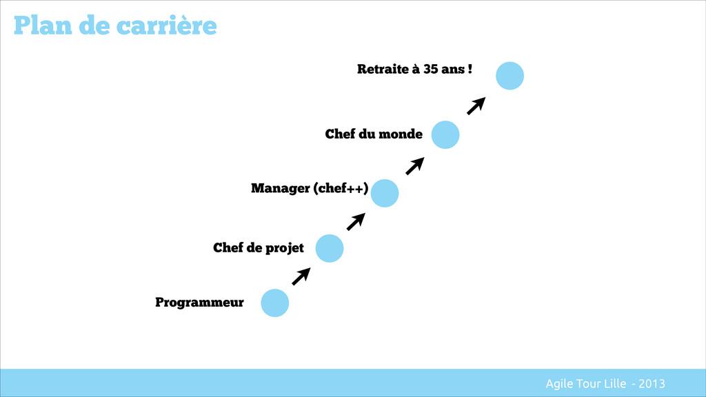 Programmeur Chef de projet Manager (chef++) Che...