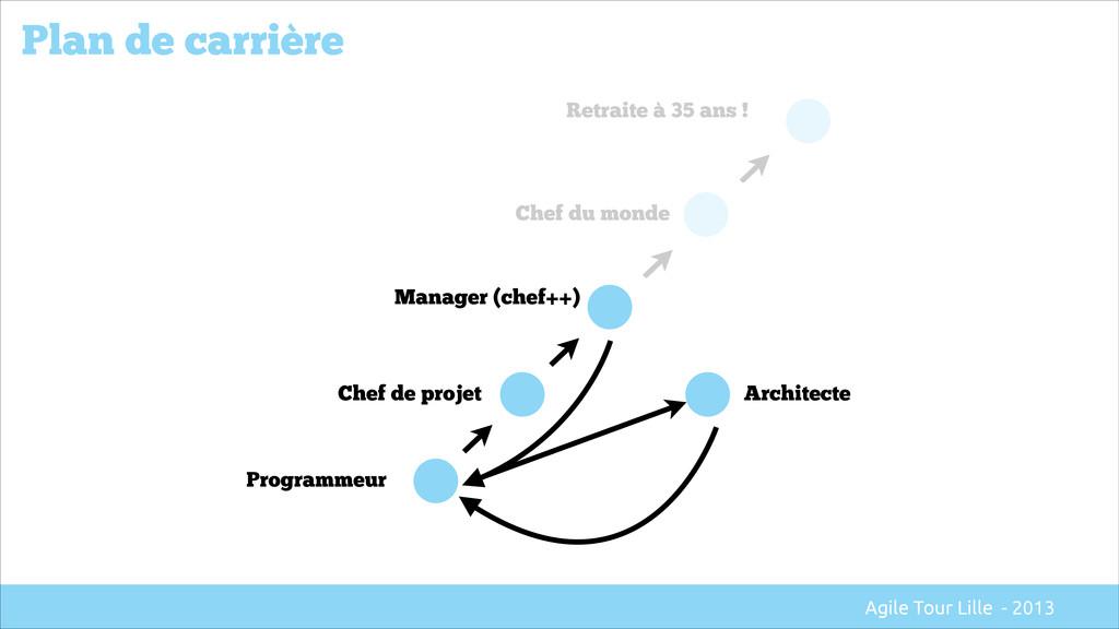 Plan de carrière Programmeur Chef de projet Man...