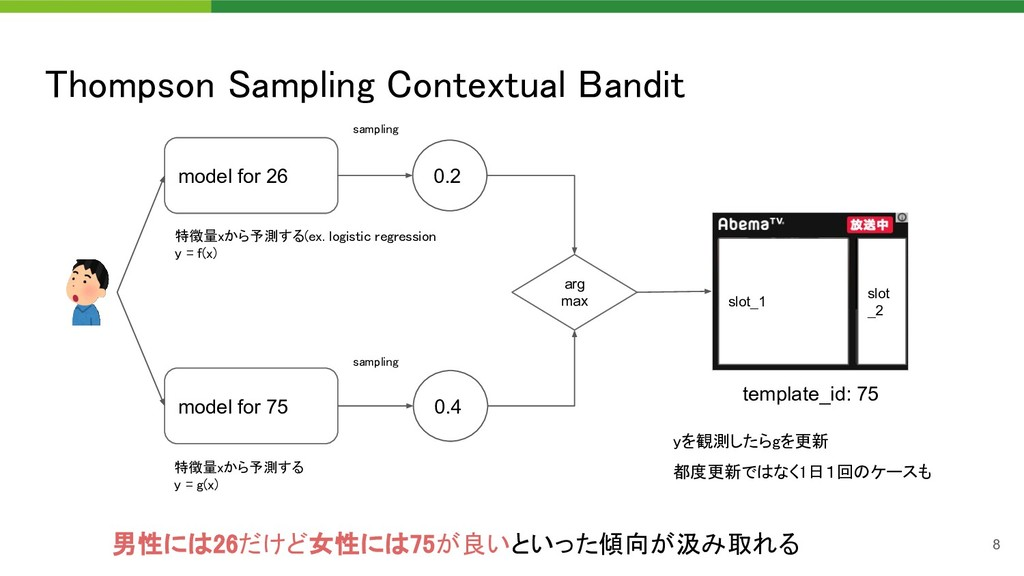 Thompson Sampling Contextual Bandit