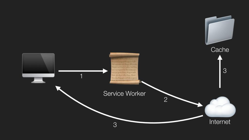 ☁  Internet  Service Worker  Cache 1 2 3 3