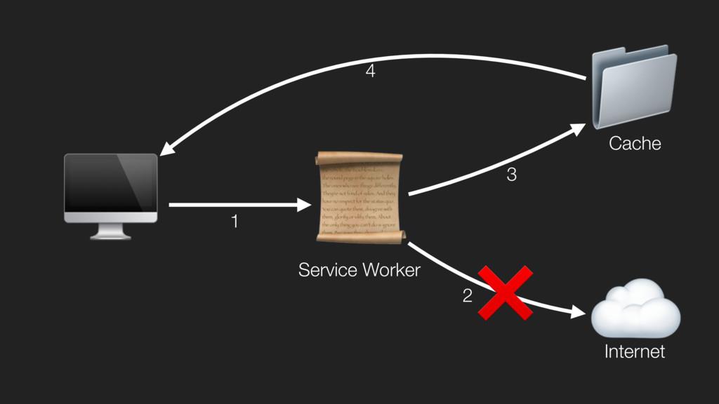 ☁  Internet  Service Worker  Cache ❌ 1 2 3 4