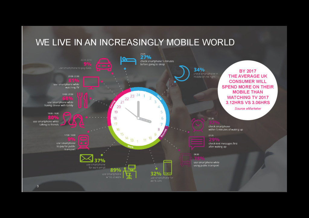 WE LIVE IN AN INCREASINGLY MOBILE WORLD 3 BY 20...