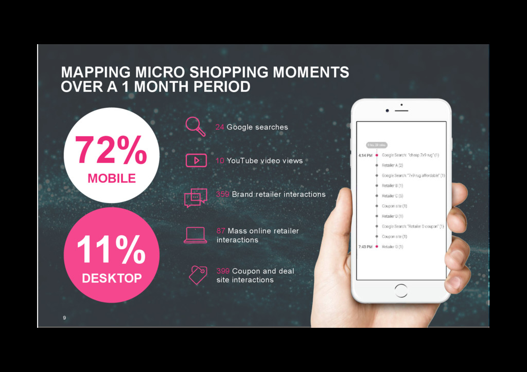 MAPPING MICRO SHOPPING MOMENTS OVER A 1 MONTH P...
