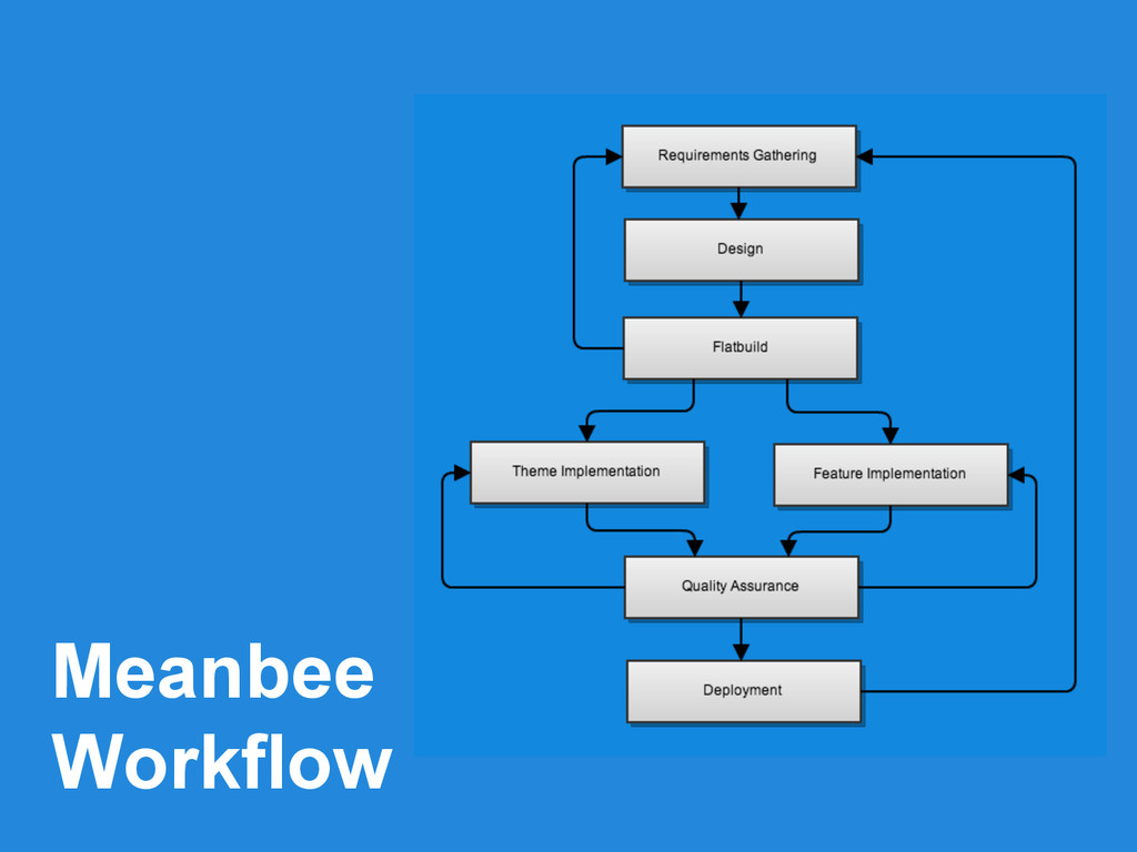 Meanbee Workflow