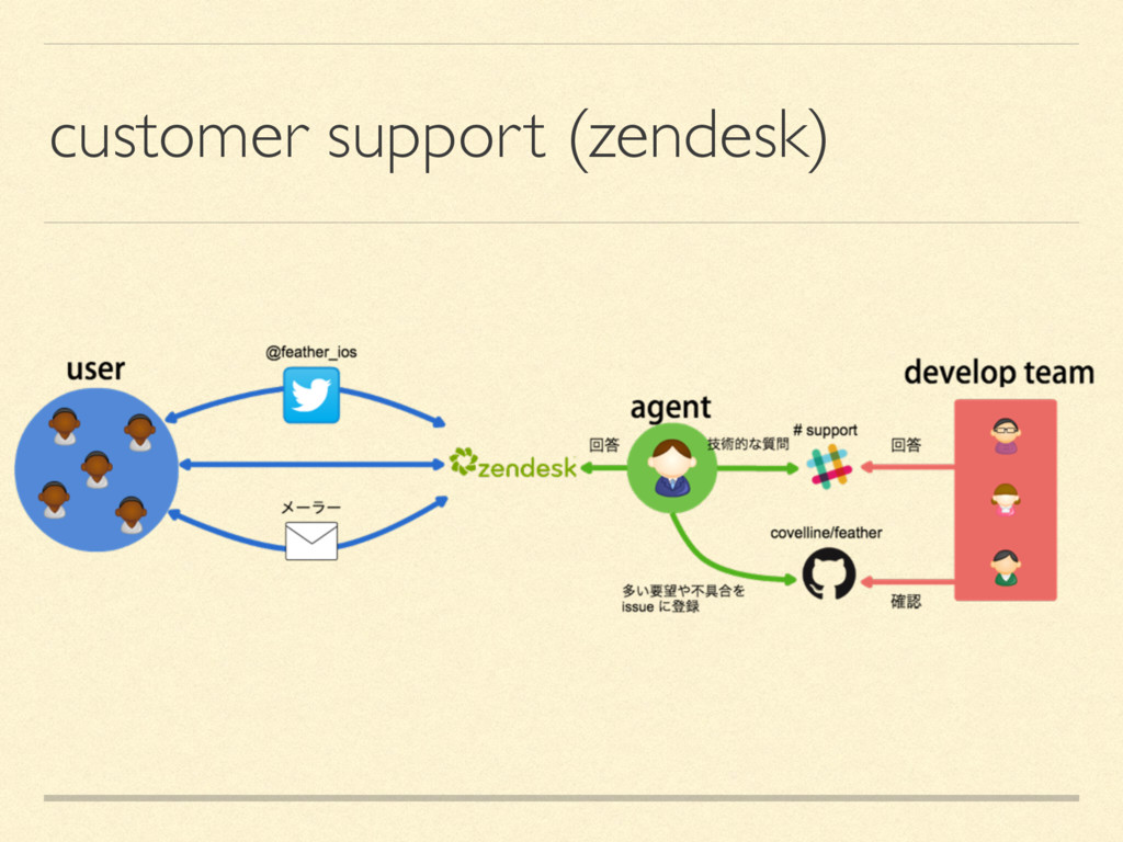 customer support (zendesk)